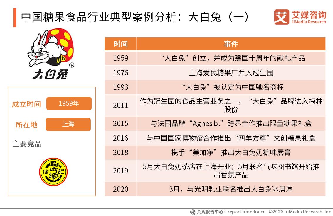 中国糖果食品行业典型案例分析:大白兔(一)