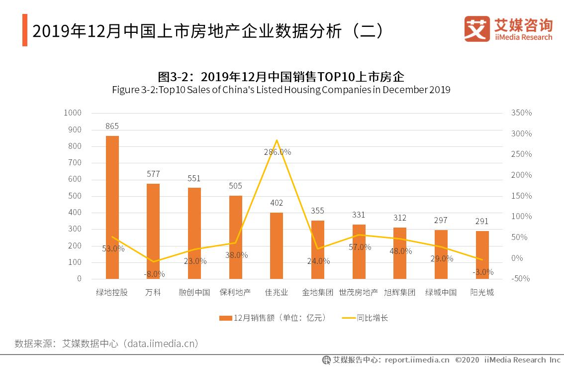 2019年12月中国上市房地产企业数据分析