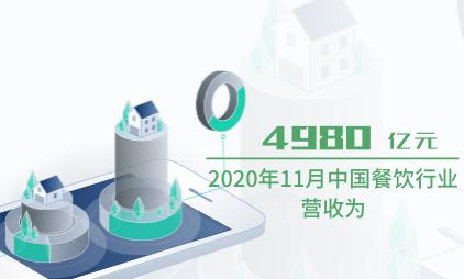 餐饮行业数据分析:2020年11月中国餐饮行业营收为4980亿元