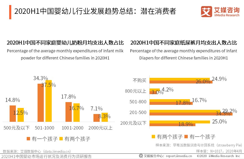 2020H1中国婴幼儿行业发展趋势总结:潜在消费者