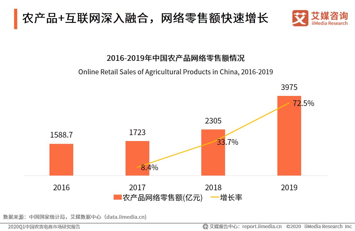 中国农产品网络零售额