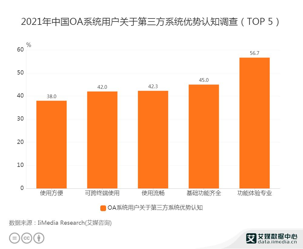 2021年中国OA系统用户关于第三方系统优势认知调查(Top5)