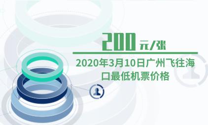 航空行业数据分析:2020年3月10日广州飞往海口最低机票价格为200元/张