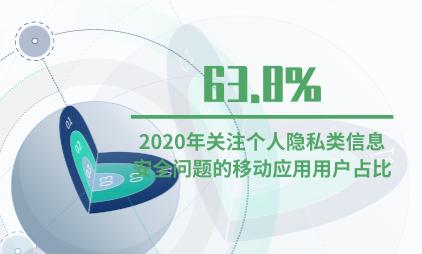 互联网行业数据分析:2020年关注个人隐私类信息安全问题的移动应用用户占比63.8%