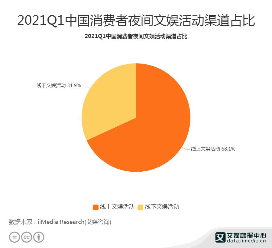 2021Q1中国消费者夜间文娱活动渠道占比