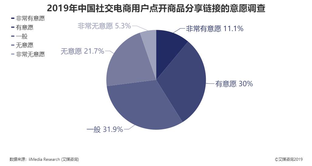 2019年中国社交电商用户点开商品分享链接的意愿调查