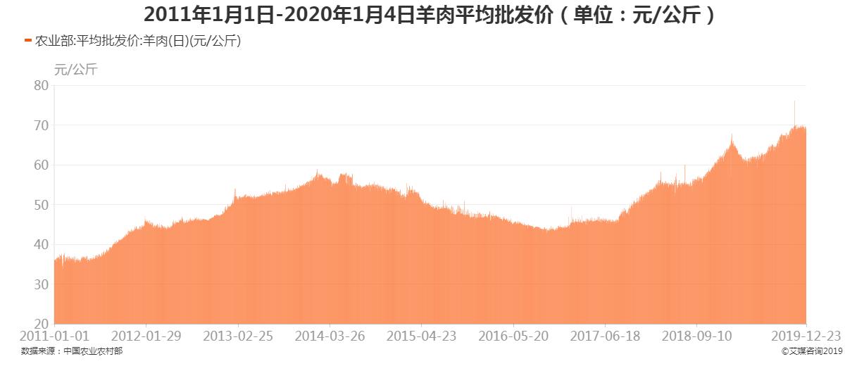 2011年1月1日-2020年1月4日羊肉平均批发价