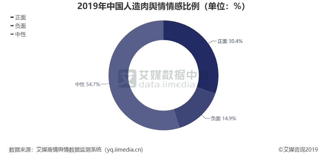 2019年中国人造肉舆情情感比例(单位:%)