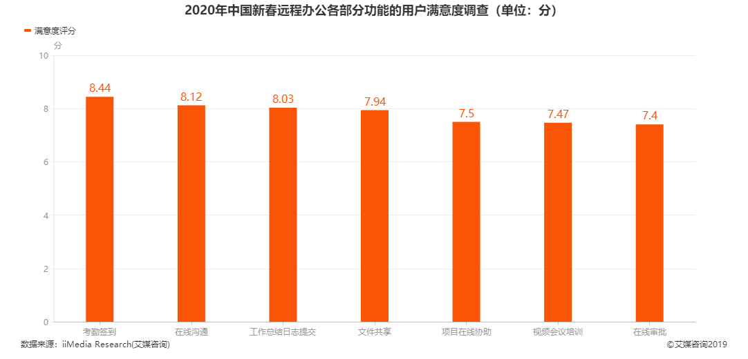 2020年中国新春远程办公各部分功能的用户满意度调查