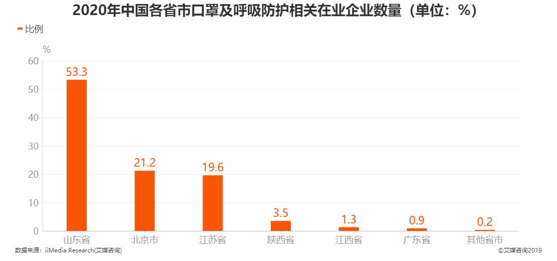 2020年中国各省市口罩及呼吸防护相关在业企业数量