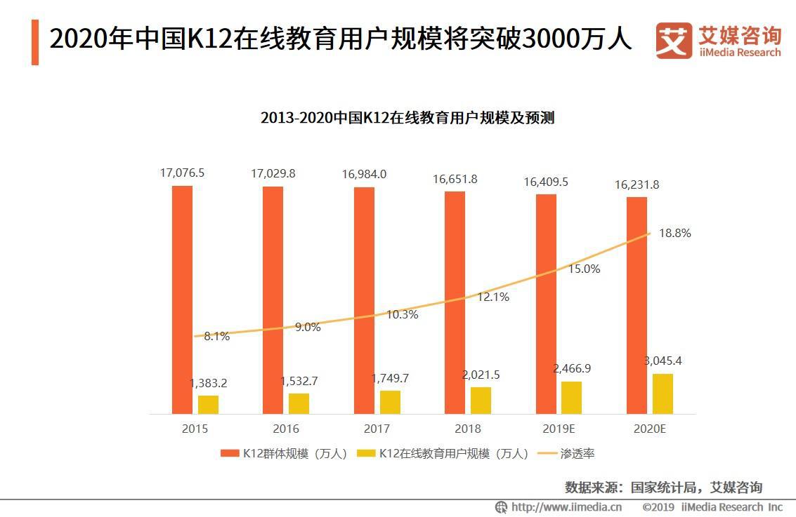 2020年中国K12在线教育用户规模将突破3000万人