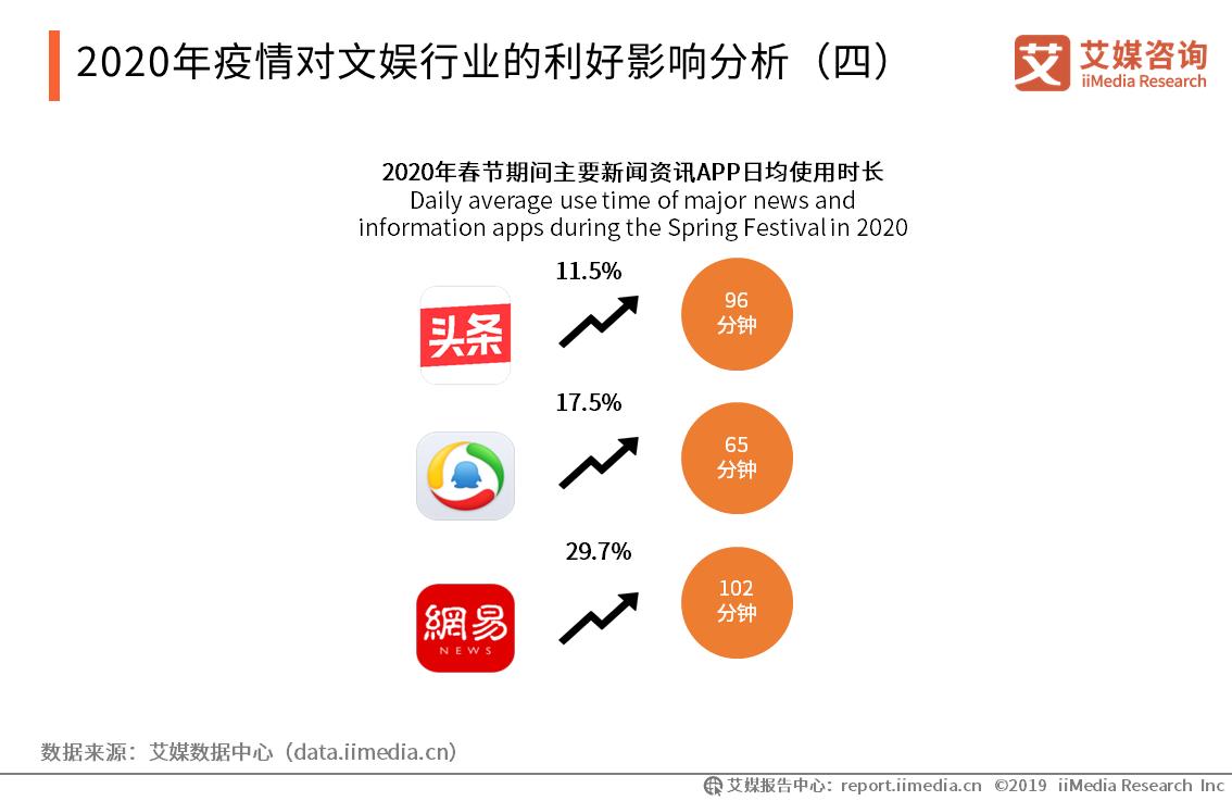 2020年疫情对文娱行业的利好影响分析(四)