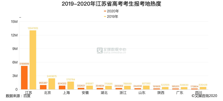 2019-2020年江苏省高考考生报考地热度