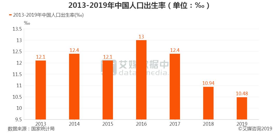 中国人口出生率