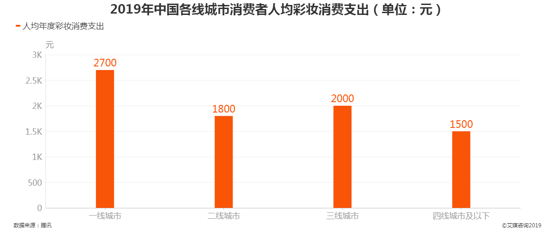 2019年中国各线城市消费者人均彩妆支出