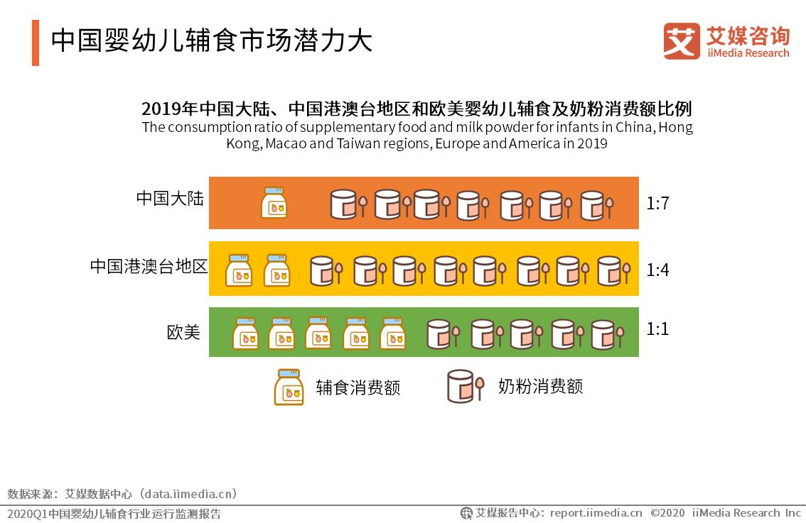 中国婴幼儿辅食市场潜力大