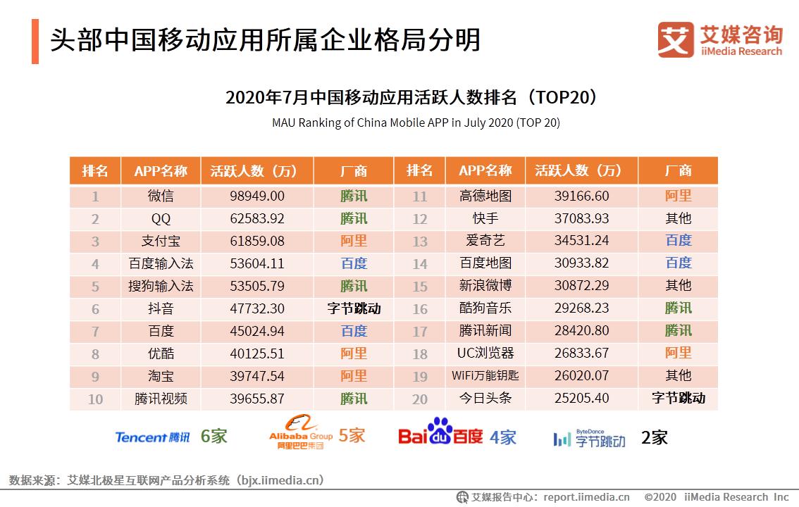 头部中国移动应用所属企业格局分明