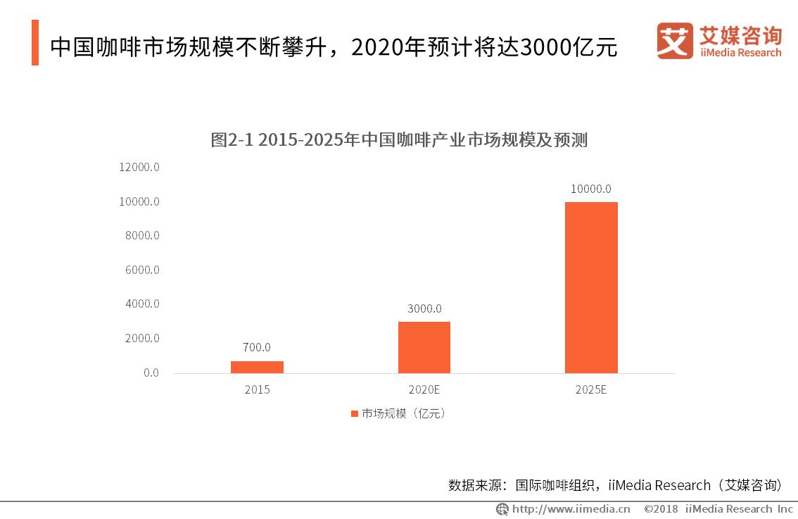 中国咖啡市场规模不断攀升,2020年预计将达3000亿元