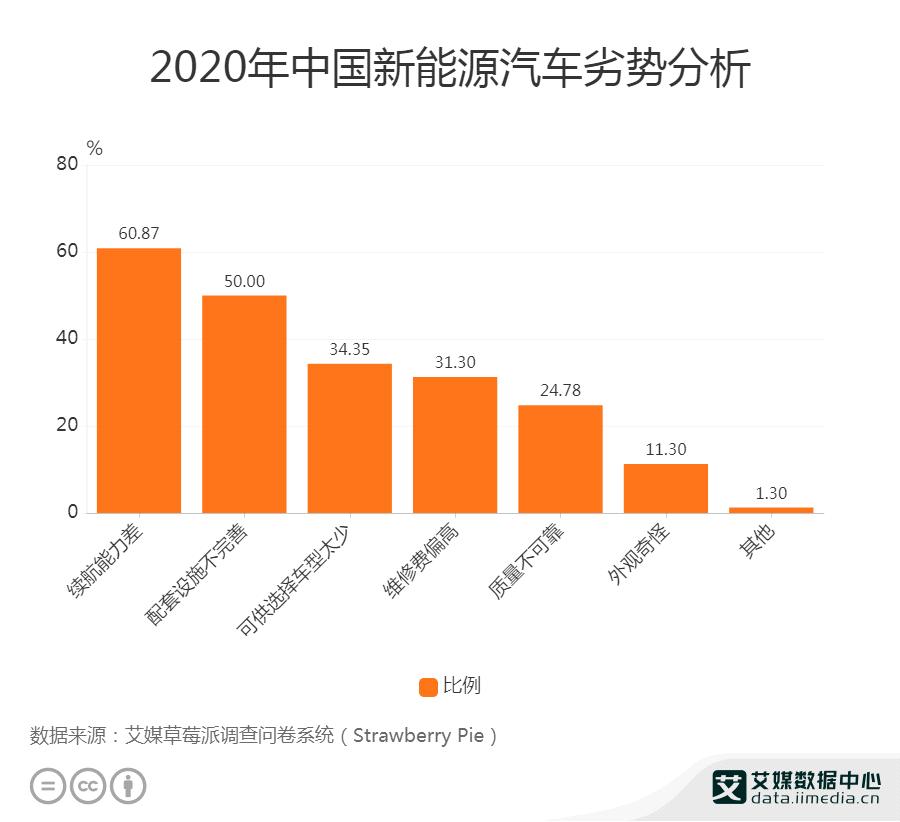 2021中国新能源汽车劣势分析