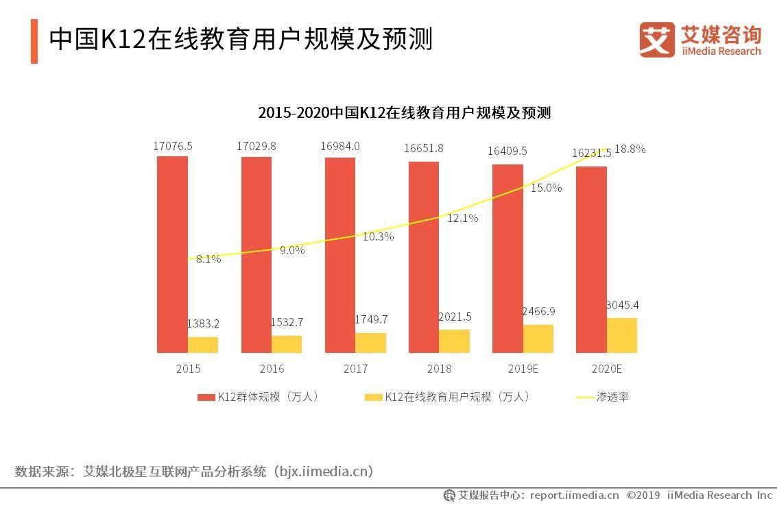 中国K12在线教育行业报告:用户规模突破2000万,在线素质教育成平台发力方向