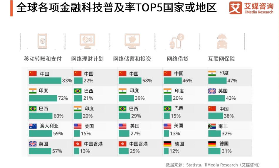 全球各项金融科技普及率TOP5国家或地区