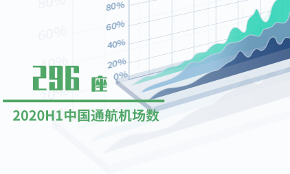 交通行业数据分析:2020H1中国通航机场已达296座