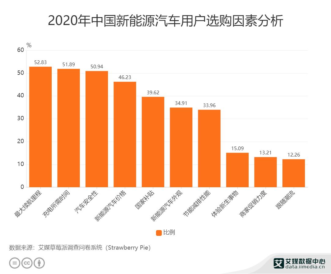 2020年中国新能源汽车用户选购因素分析
