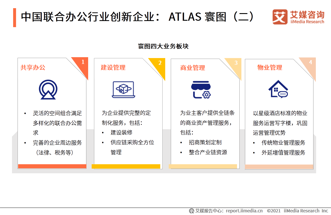 中国联合办公行业创新企业:ATLAS 寰图(二)