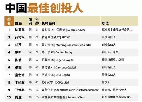 行业情报|2018最佳创投人TOP100榜出炉,沈南鹏荣登榜首王座