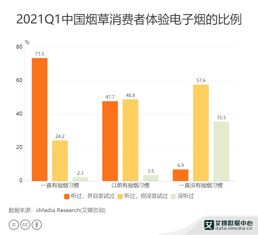 2021Q1中国烟草消费者体验电子烟的比例