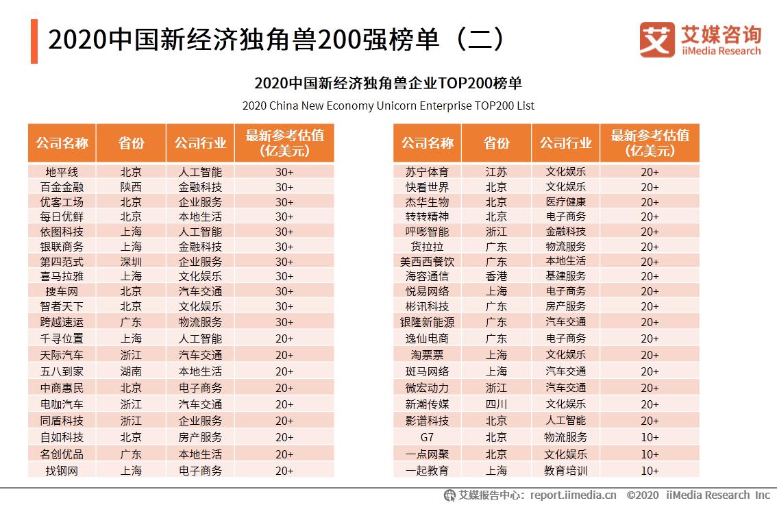 2020中国新经济独角兽200强榜单(二)