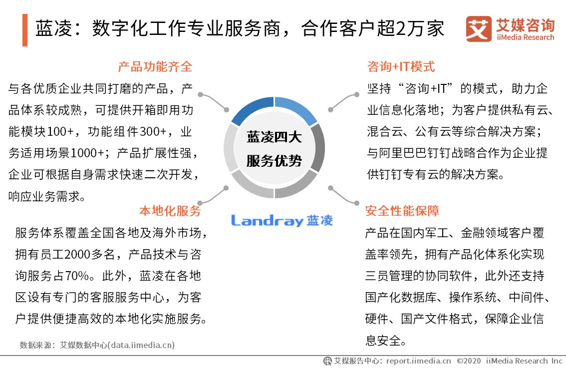蓝凌:数字化工作专业服务商,合作客户超2万家