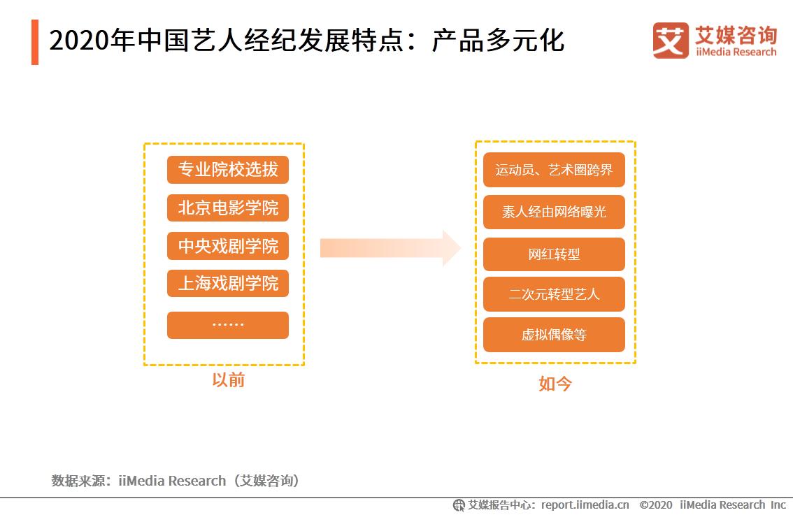 2020年中国艺人经纪发展特点:产品多元化