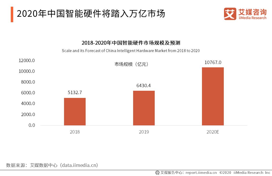 2020年中国智能硬件将踏入万亿市场
