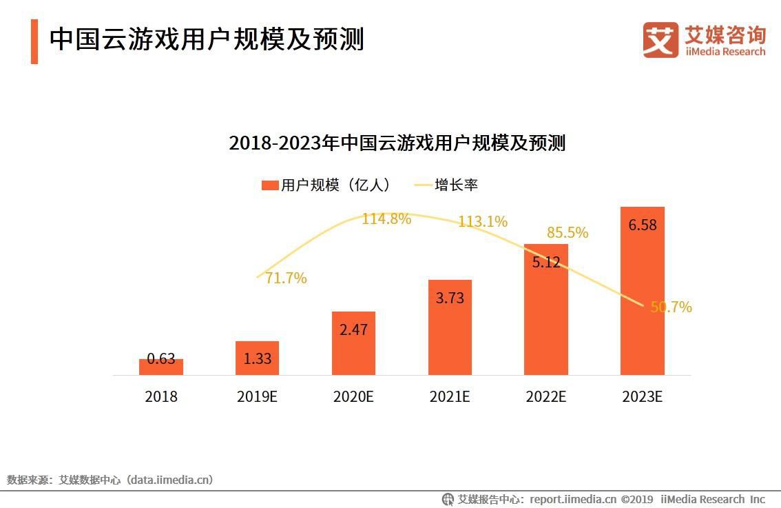 5G使云游戏重回风口!2019中国云游戏大发一分彩规模、五分3d链及趋势分析