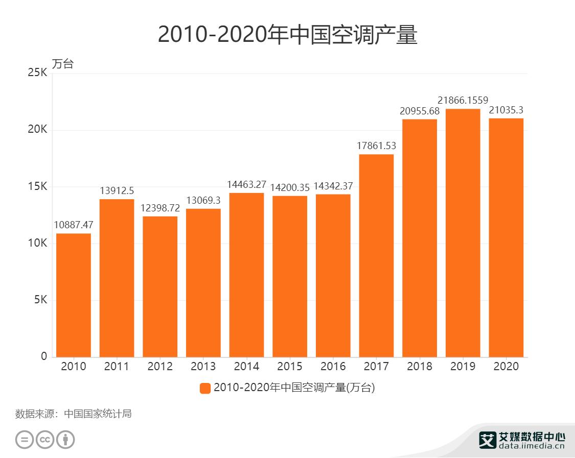 2010-2020年中国空调产量.png