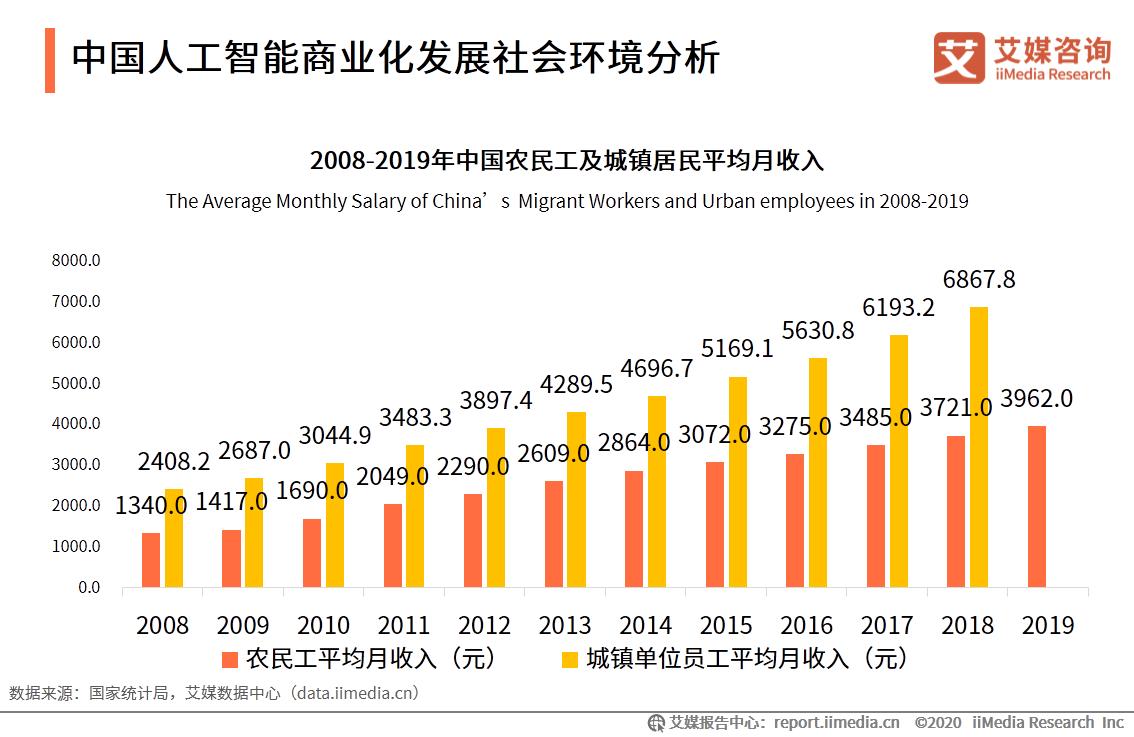 中国人工智能商业化发展社会环境分析