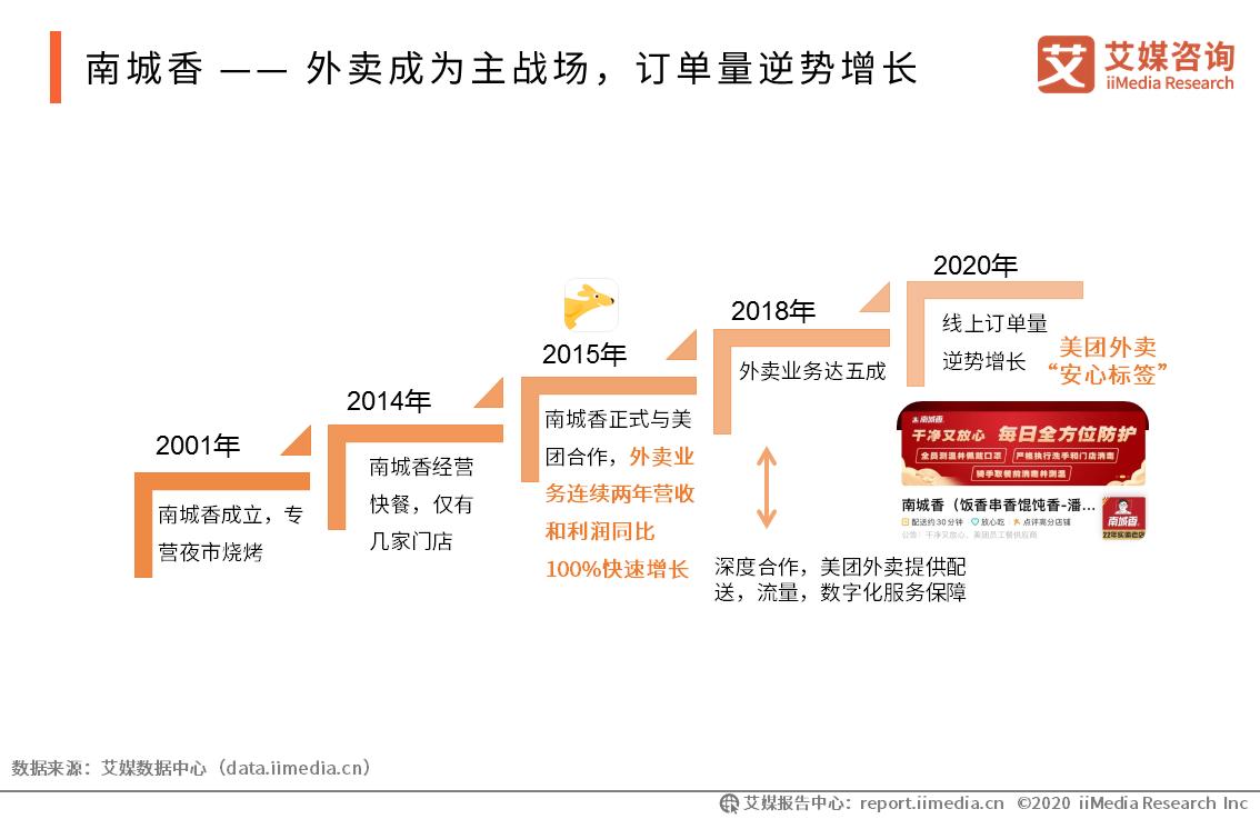 南城香 —— 外卖成为主战场,订单量逆势增长