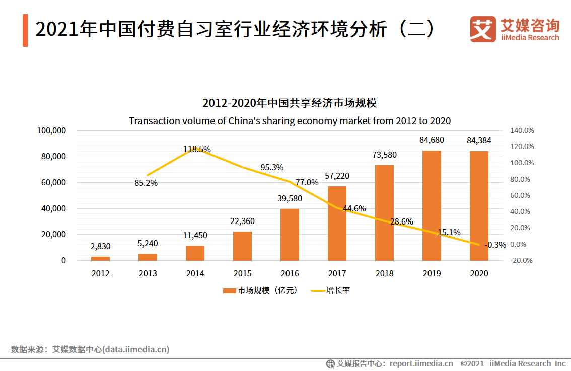 2021年中国付费自习室行业经济环境分析(二)