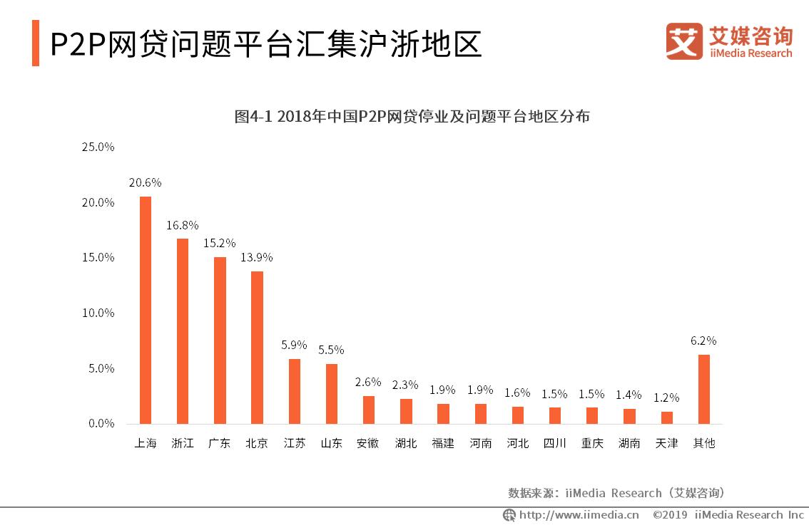 P2P网贷问题平台汇集沪浙地区