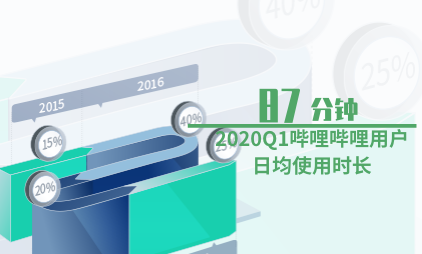 短视频行业数据分析:2020Q1哔哩哔哩用户日均使用时长为87分钟