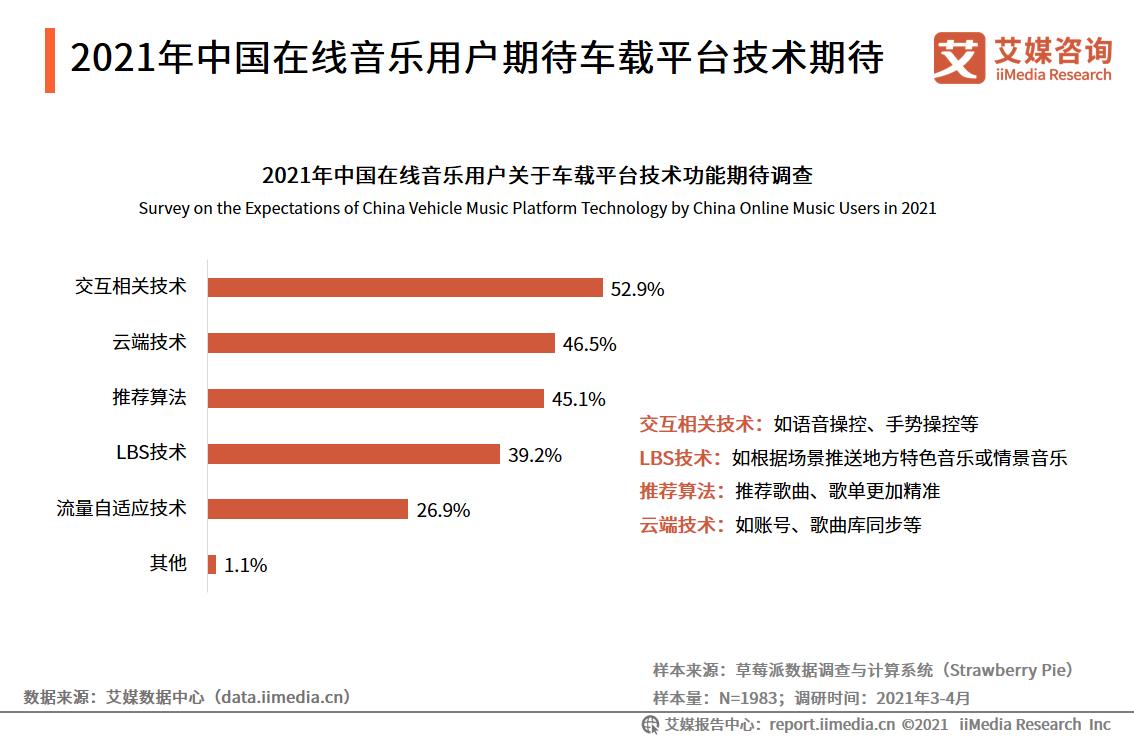 2021年中国在线音乐用户期待车载平台技术期待