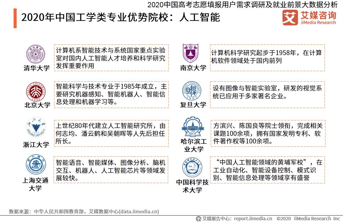 2020年中国工学类专业优势院校:人工智能
