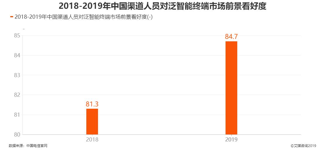 2018-2019年中国渠道人员对泛智能终端市场前景看好度