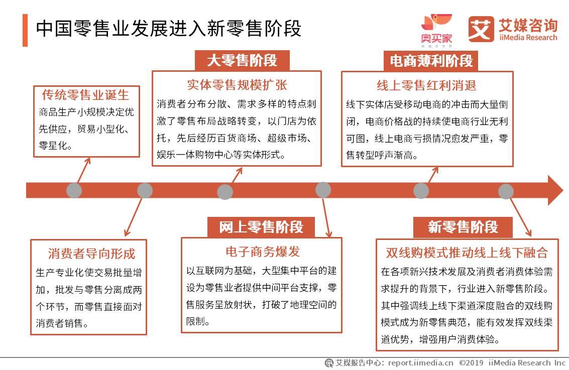 中国零售业发展进入新零售阶段