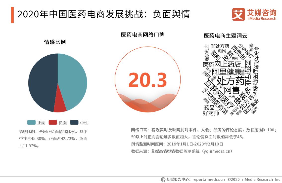 2020年中国医药电商发展挑战:负面舆情