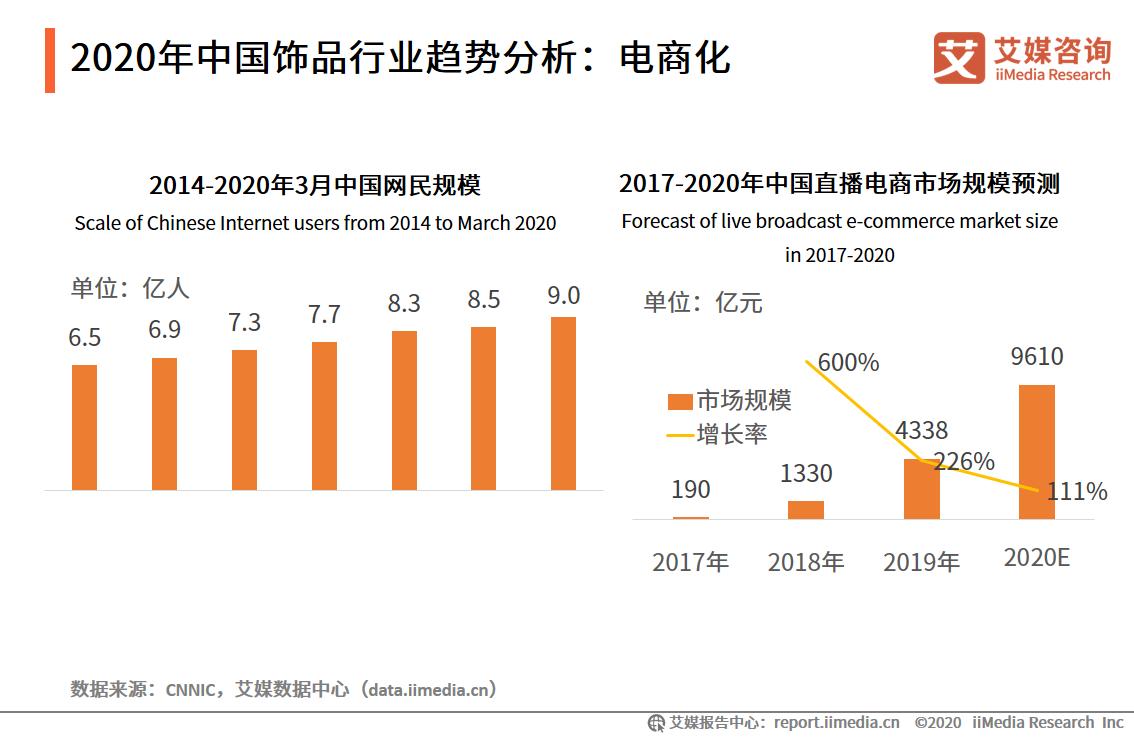 2020年中国饰品行业趋势分析:电商化