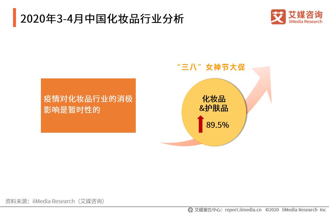 2020年3-4月中国化妆品行业分析