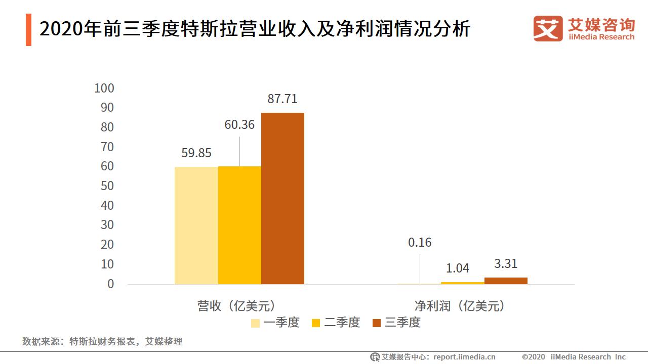 2020年前三季度特斯拉营业收入及净利润情况分析
