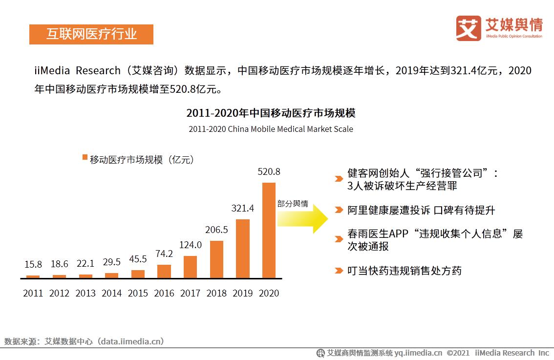 2020年中国移动医疗市场规模增至520.8亿元